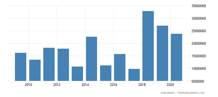 guatemala net bilateral aid flows from dac donors germany us dollar wb data