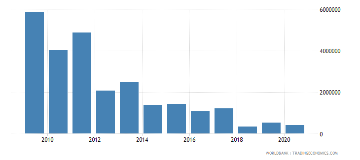 guatemala net bilateral aid flows from dac donors italy us dollar wb data