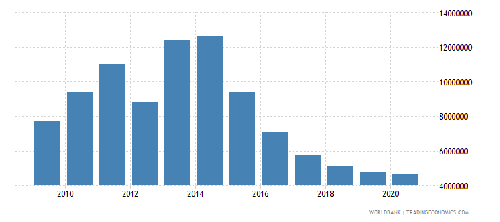 guatemala net bilateral aid flows from dac donors norway us dollar wb data