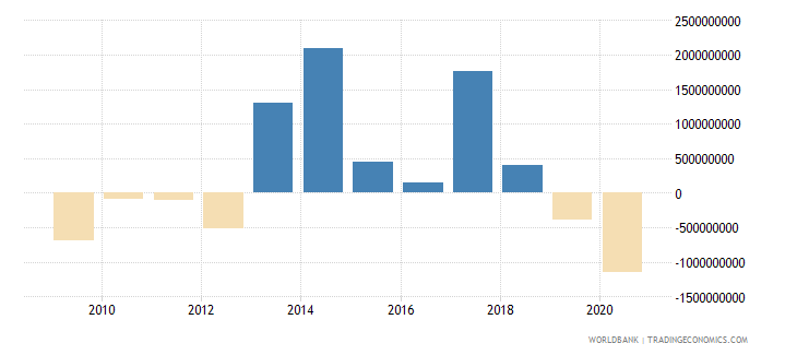 guatemala net flows on external debt private nonguaranteed png nfl us dollar wb data