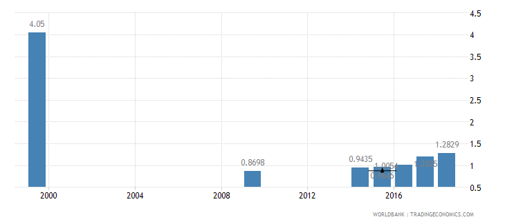 guatemala nurses and midwives per 1 000 people wb data