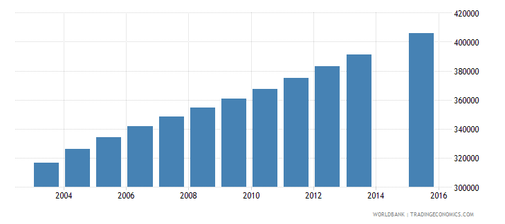 guatemala population age 11 total wb data