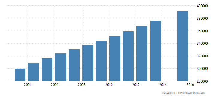guatemala population age 13 total wb data
