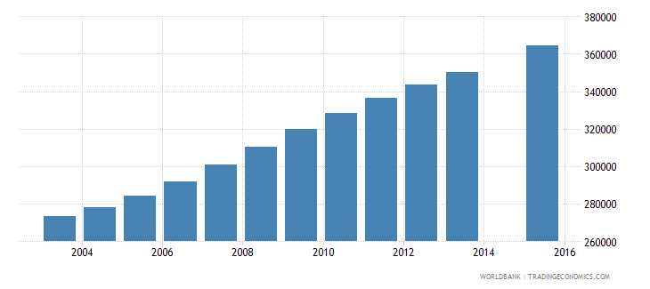 guatemala population age 16 total wb data
