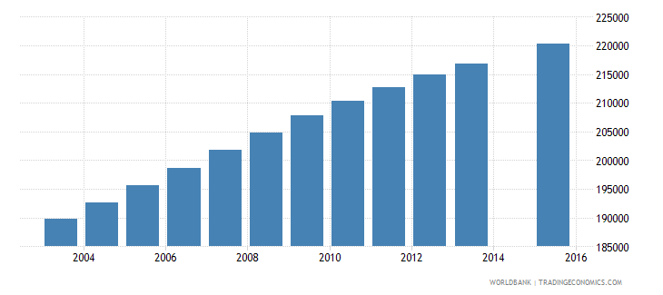 guatemala population age 3 female wb data