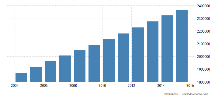 guatemala population ages 10 15 total wb data