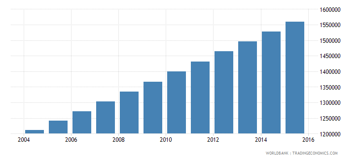 guatemala population ages 10 17 male wb data