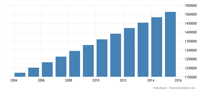 guatemala population ages 13 16 total wb data