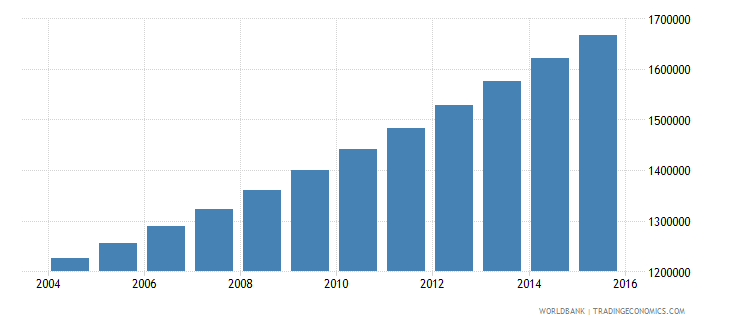 guatemala population ages 15 24 male wb data