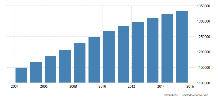 guatemala population ages 3 5 total wb data