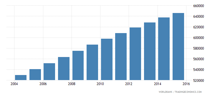 guatemala population ages 7 9 male wb data