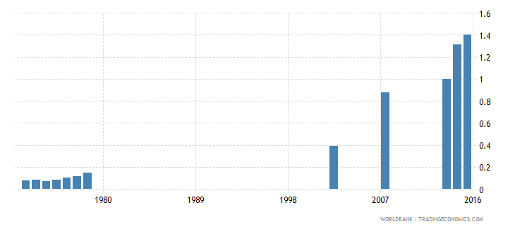 guatemala school life expectancy tertiary female years wb data