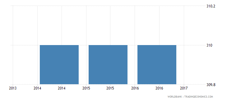 guatemala trade cost to export us$ per container wb data