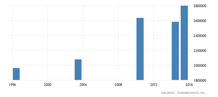 guinea adult illiterate population 15 years female number wb data
