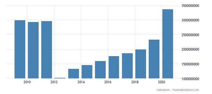 guinea external debt stocks public and publicly guaranteed ppg dod us dollar wb data
