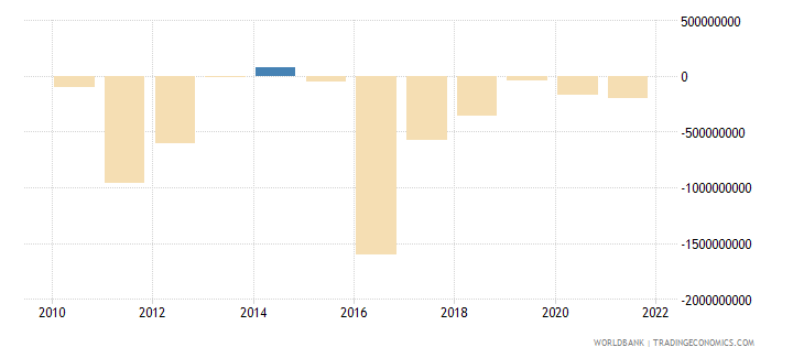 guinea foreign direct investment net bop us dollar wb data