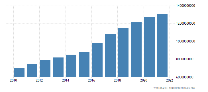 guinea gdp constant 2000 us dollar wb data