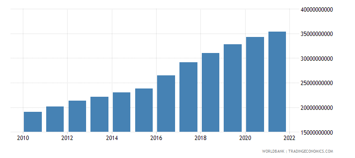 guinea gdp ppp constant 2005 international dollar wb data