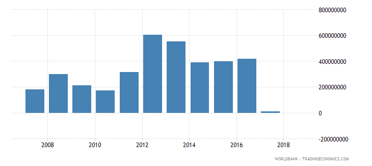guinea grants excluding technical cooperation us dollar wb data