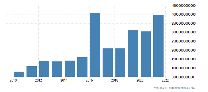 guinea gross capital formation current lcu wb data