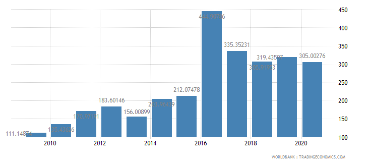 guinea import volume index 2000  100 wb data