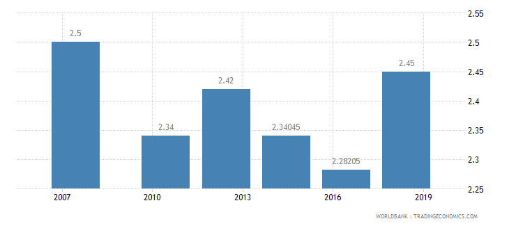 guinea logistics performance index efficiency of customs clearance process 1 low to 5 high wb data