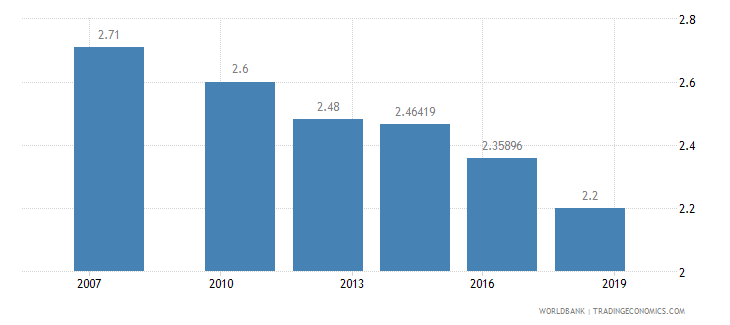 guinea logistics performance index overall 1 low to 5 high wb data