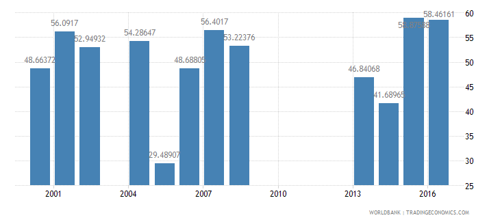 guinea manufactures imports percent of merchandise imports wb data