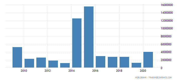 guinea net bilateral aid flows from dac donors canada us dollar wb data