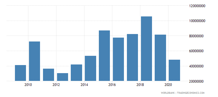 guinea net bilateral aid flows from dac donors european commission us dollar wb data