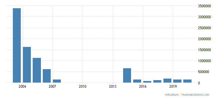 guinea net bilateral aid flows from dac donors norway us dollar wb data