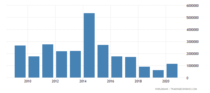 guinea net bilateral aid flows from dac donors switzerland us dollar wb data