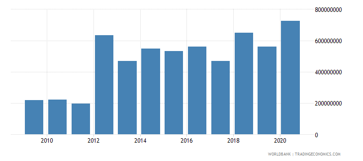 guinea net official development assistance and official aid received us dollar wb data