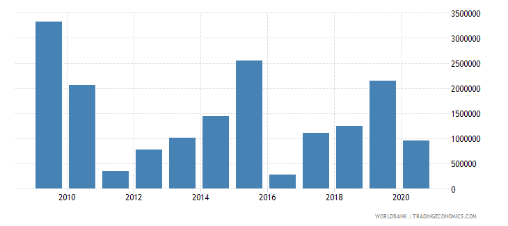guinea net official flows from un agencies wfp us dollar wb data