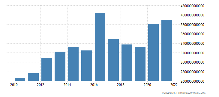 guinea net taxes on products constant lcu wb data