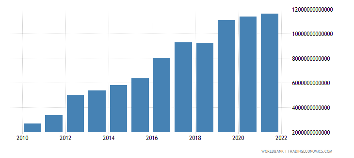 guinea net taxes on products current lcu wb data