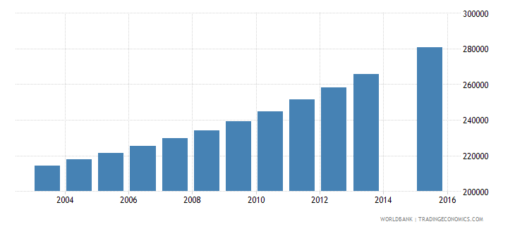 guinea population age 12 total wb data