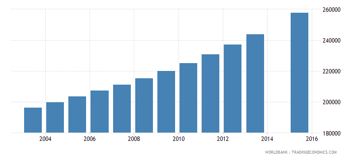 guinea population age 15 total wb data