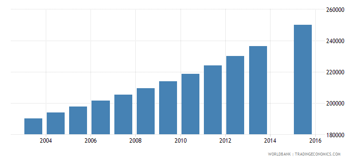guinea population age 16 total wb data