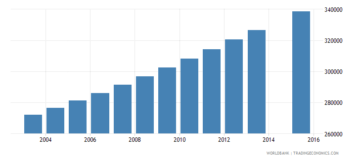 guinea population age 4 total wb data