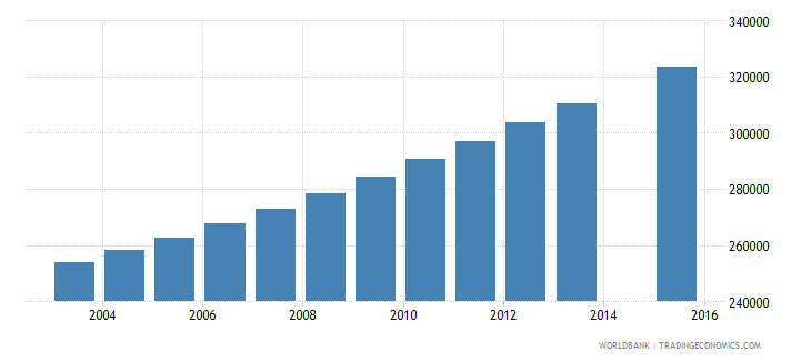 guinea population age 6 total wb data