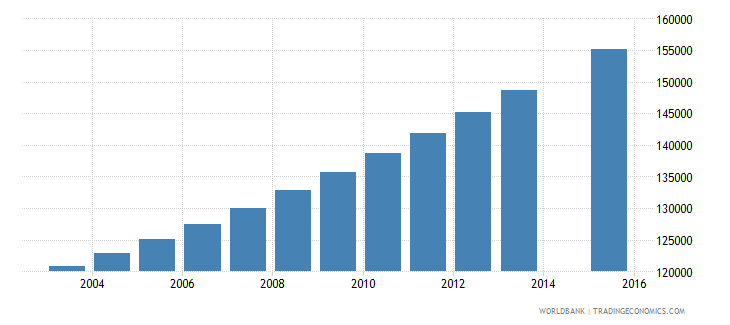 guinea population age 7 female wb data