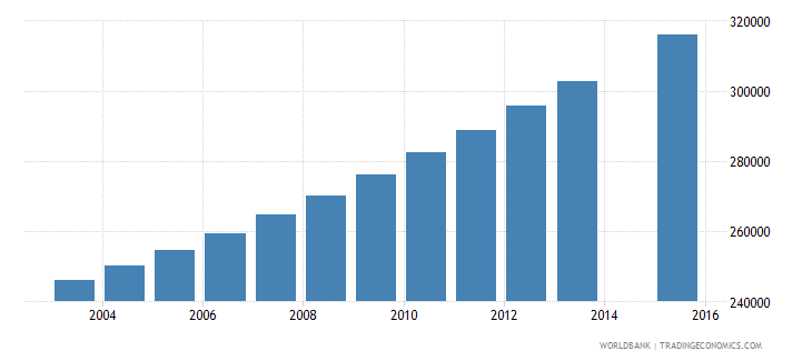 guinea population age 7 total wb data