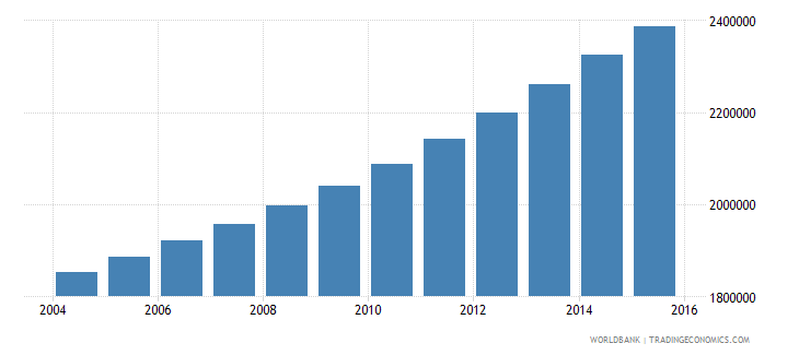 guinea population ages 10 18 total wb data