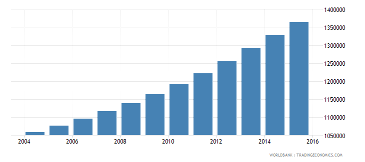 guinea population ages 11 15 total wb data