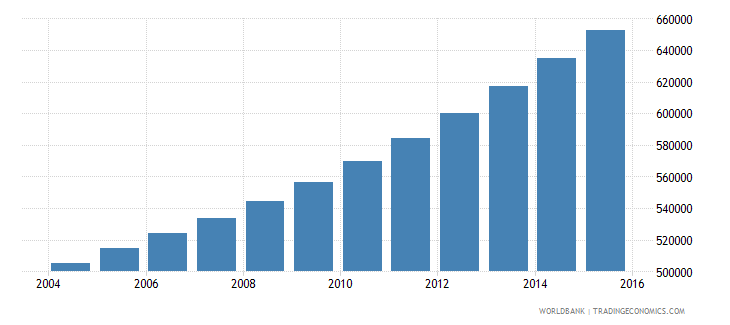 guinea population ages 12 16 female wb data