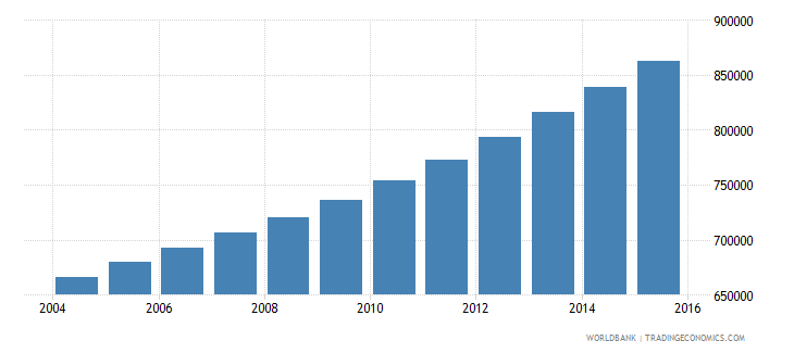 guinea population ages 13 19 female wb data