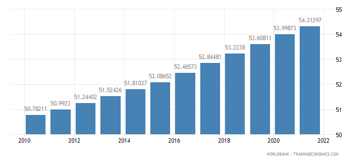 guinea population ages 15 64 percent of total wb data