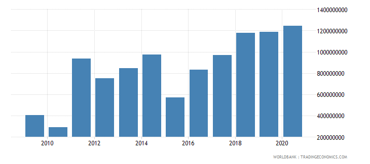 guinea total reserves minus gold us dollar wb data