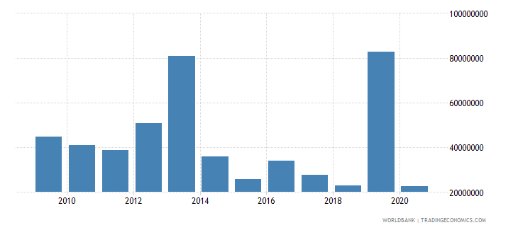 guinea workers remittances and compensation of employees paid us dollar wb data